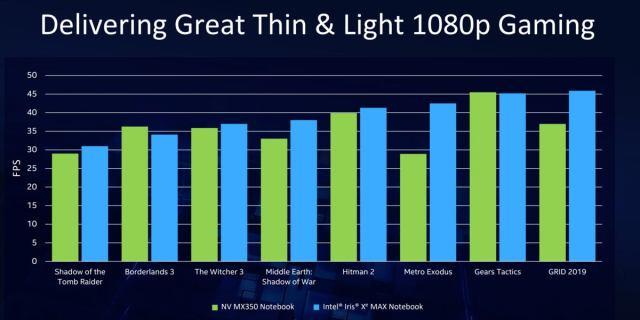 Intel iris xe max игры