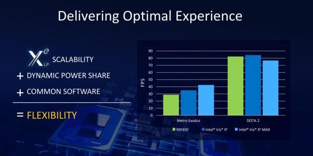 Intel iris xe max оптимальная игра