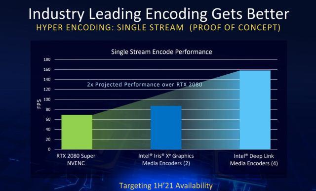 Intel iris xe max однопотоковое кодирование