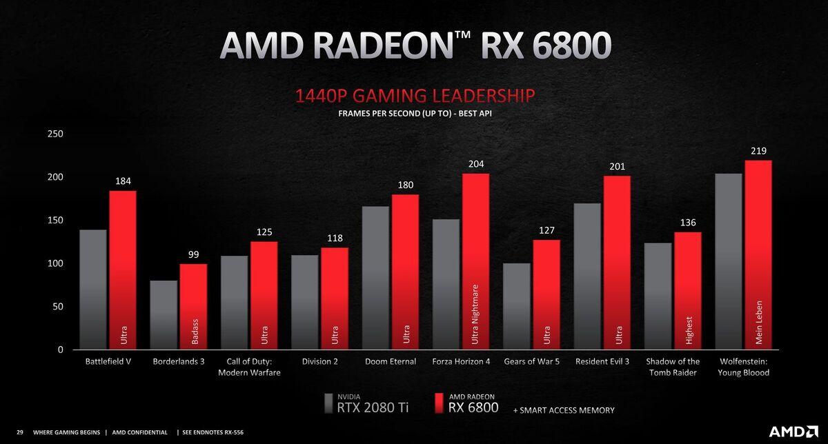 radeon rx 6800 1440