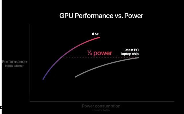 Показатели производительности Apple M1