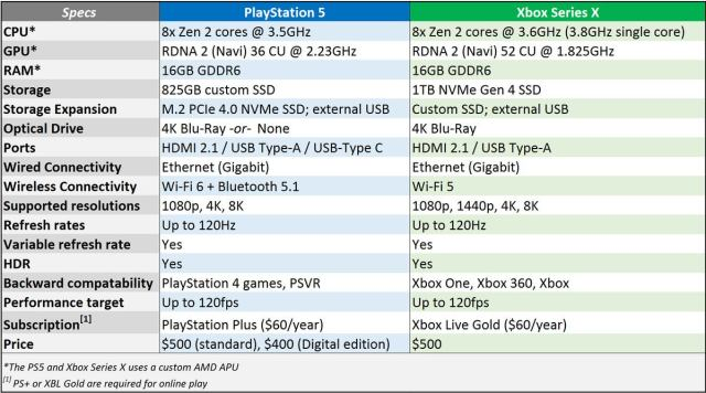 PS5 против xbox series x таблица спецификаций