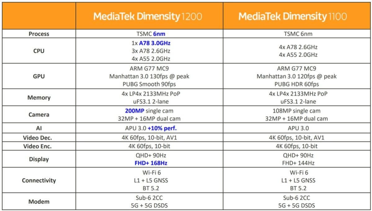 mediatek dimensity summary slide