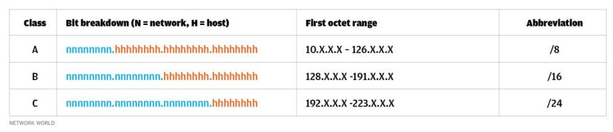 nw chart1 how to subnet