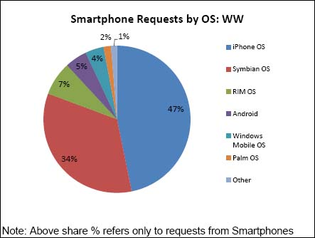 Smartphone data traffic market share