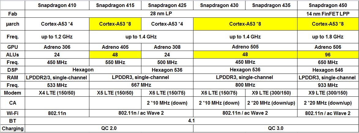 [心得] 近期高通 CPU 簡單規格比較 - 看板 MobileComm - 批踢踢實業坊
