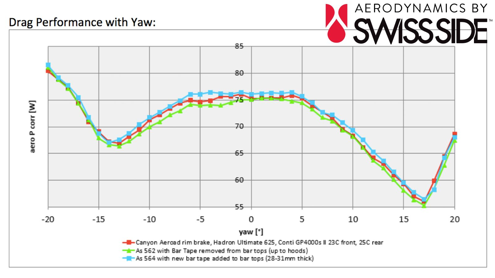 medium resolution of using a weighted average across 20 to 20 yaw swiss side found adding