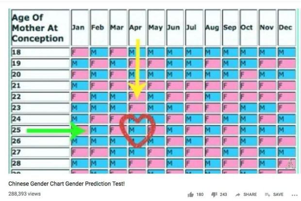 reflexology gender prediction test