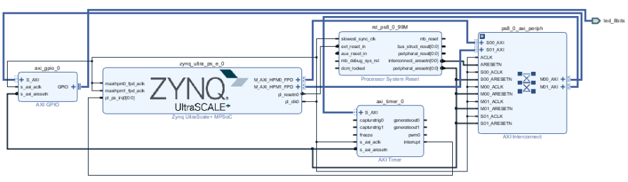 Tutorial:Sending an Interrupt from PL to PS for Xilinx Zynq