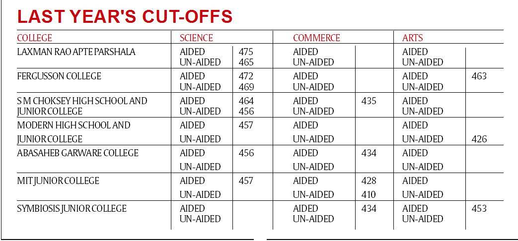 Pune: With rise in 90%-plus club and in-house quota, FYJC