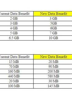 Airtel  rate new data pack rates aitel also rjio effect after idea now slashes prepaid tariffs rh indianexpress