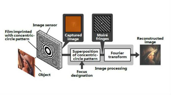 Hitachi develops first 'lensless' camera technology in Japan