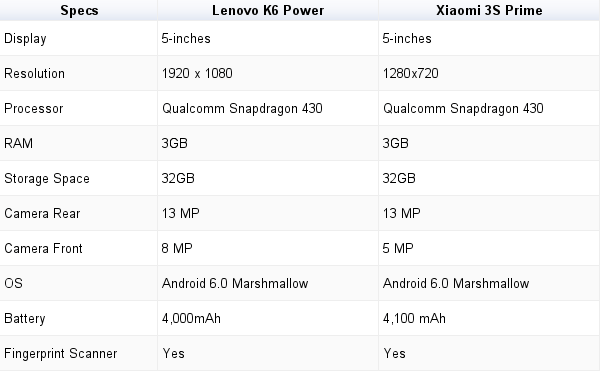 Lenovo K6 Power vs Xiaomi Redmi 3S Prime: Specifications