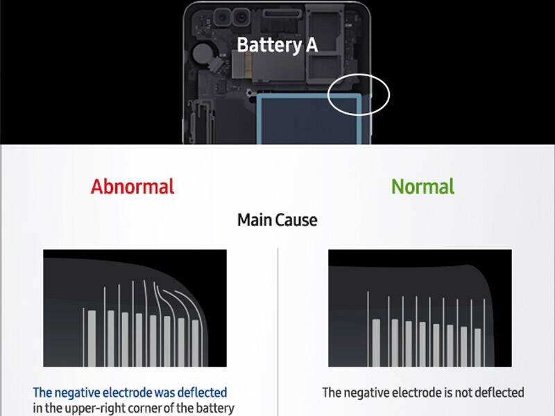 Samsung, Samsung Galaxy Note 7, Galaxy Note 7, Galaxy Note 7 battery flaw, Galaxy Note 7 battery defect, Galaxy Note 7 battery problem, Galaxy Note 7 battery report, Galaxy Note 7 fire, Note 7 explosions