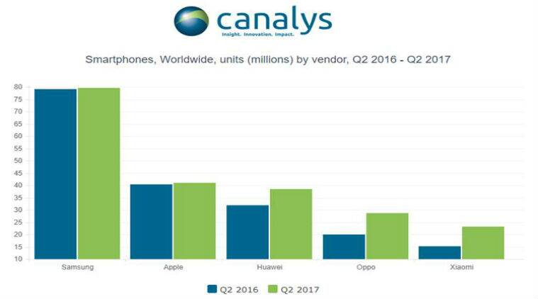 Canalys Q2 2017, Q2 global smartphone sales, Samsung, Apple, Huawei, Oppo, Xiaomi