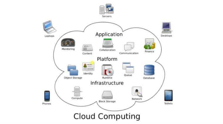 Cloud computing structures of Microsoft, Oracle, IBM to