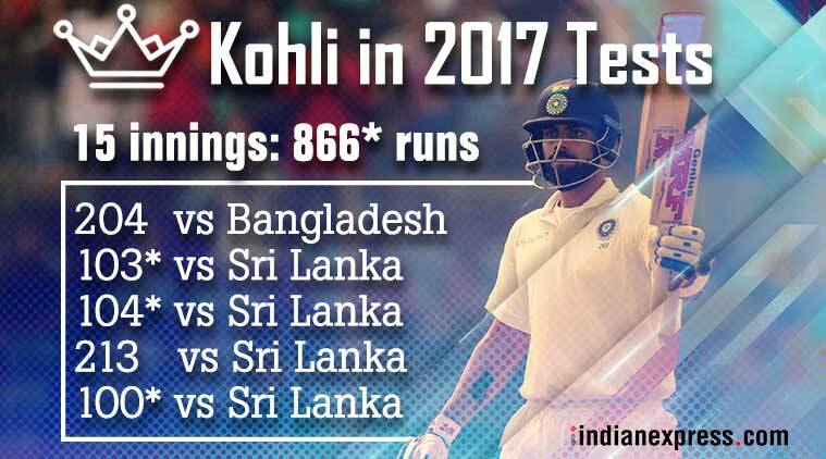 Virat Kohli scores 20th Test ton, continues blistering run in 2017