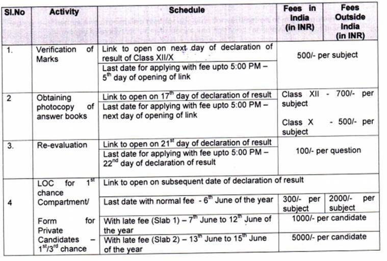 CBSE Class 10th, 12th Result 2019 date: How to apply for