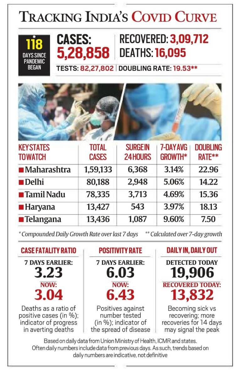 covid graph - Daily briefing: Nepal PM Oli alleges India plot to topple him; 'Kingpin' of fixing racket in Australia is Indian on BCCI radar