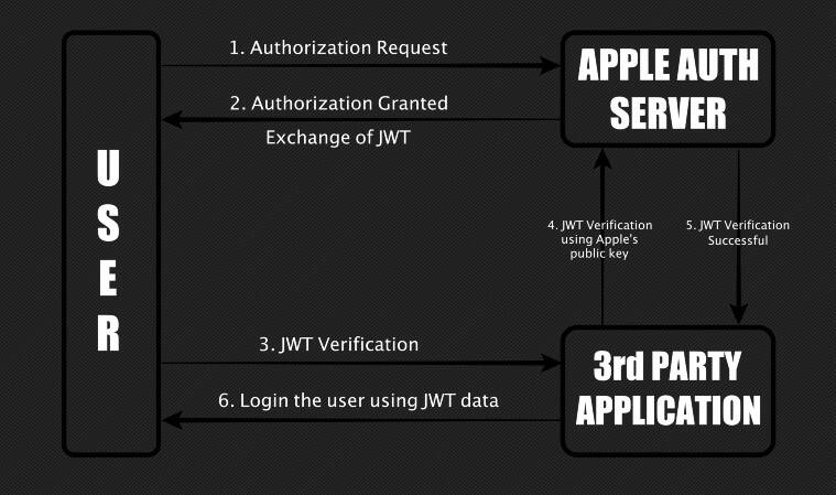 apple, sign in with apple, apple rewards hacker, 75 lakh award for sing in with apple bug, sing in with apple vulnerability