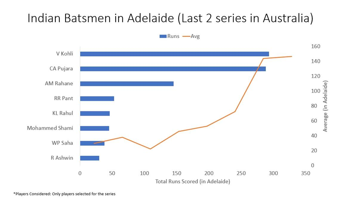 india adelaide graph Virat Kohli at Adelaide Oval: Happy hunting with runs and records