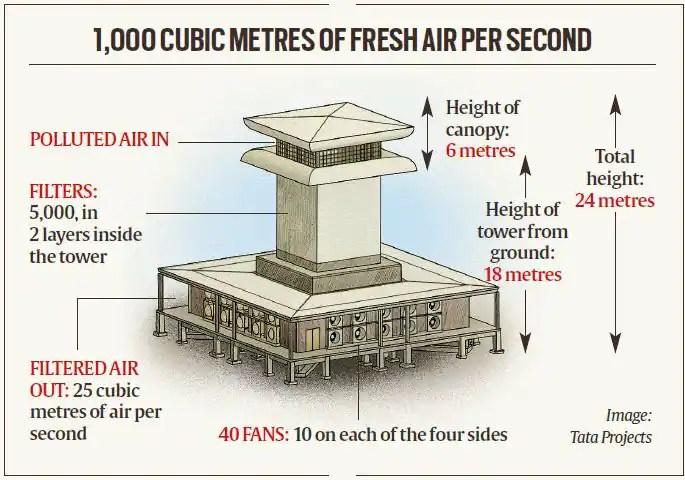 smog tower, delhi smog tower, what is smog tower, kejriwal smog tower, delhi news
