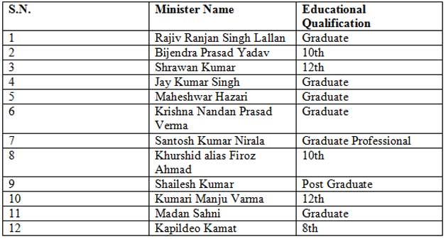 Nitish Ar Minister Qualifications