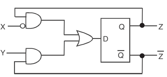 A sequential circuit using D flip-flop and logic gates is