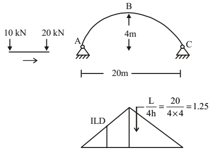 A three hinged parabolic arch ABC has a span of 20 m and