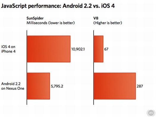 jsiphone1 Benchmark: Web  browsing on Android 2.2 on the Nexus One is up to 3x faster than iOS 4  on iPhone 4