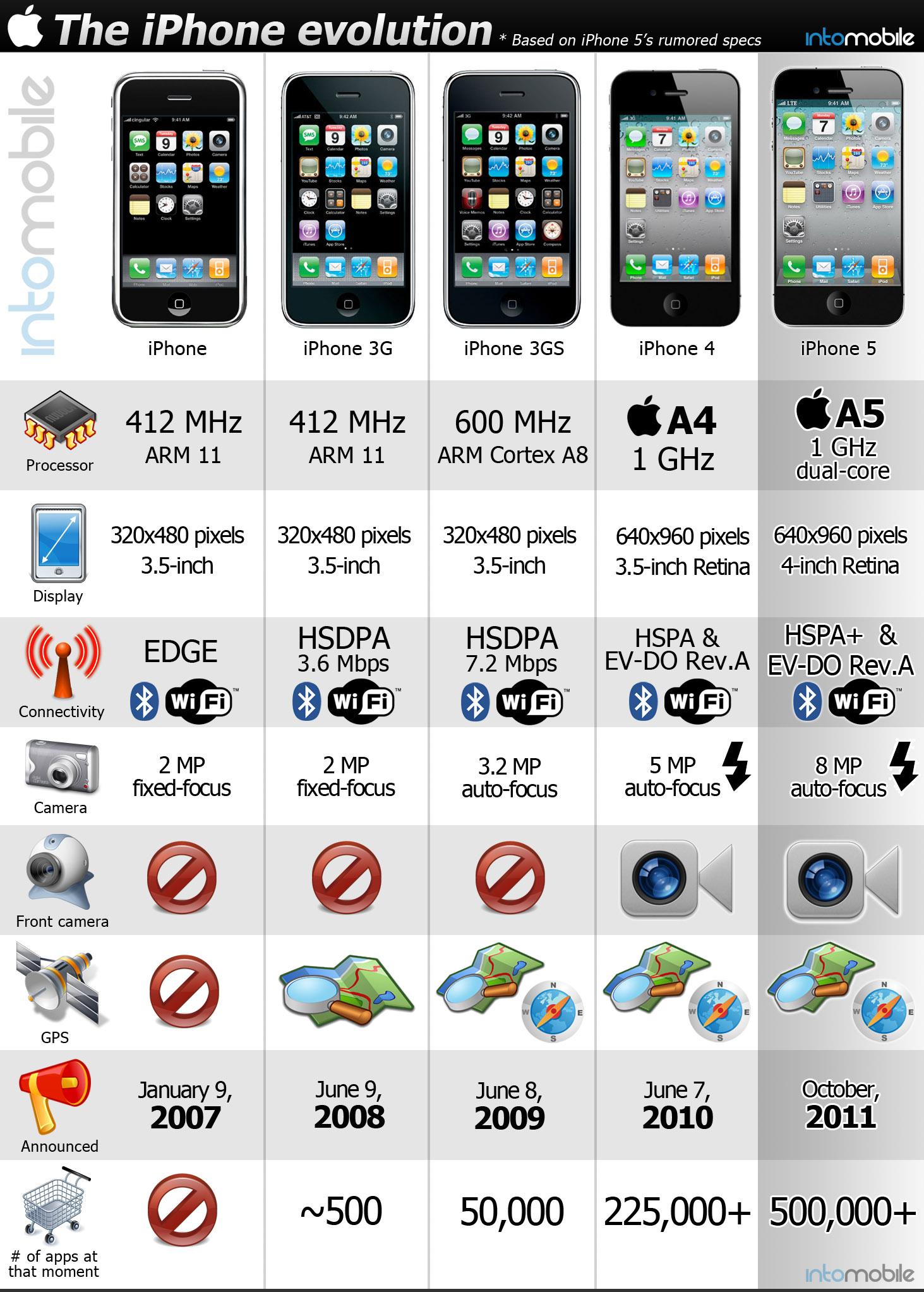 iPhone Specs