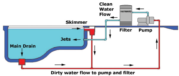 swimming pool filter system diagram simple motorcycle indicator wiring how your works - inyopools.com