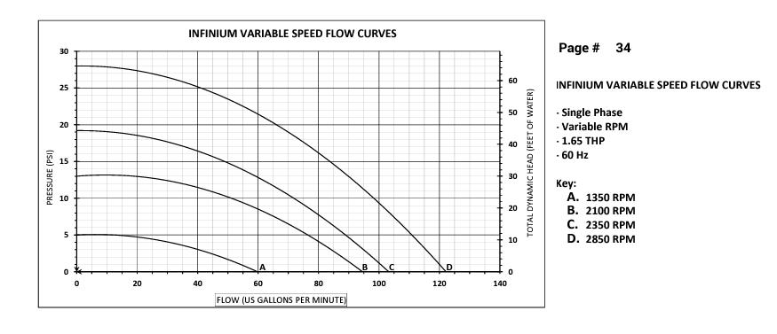 Waterco Infinium ECO V-150 InGround Self Priming Variable