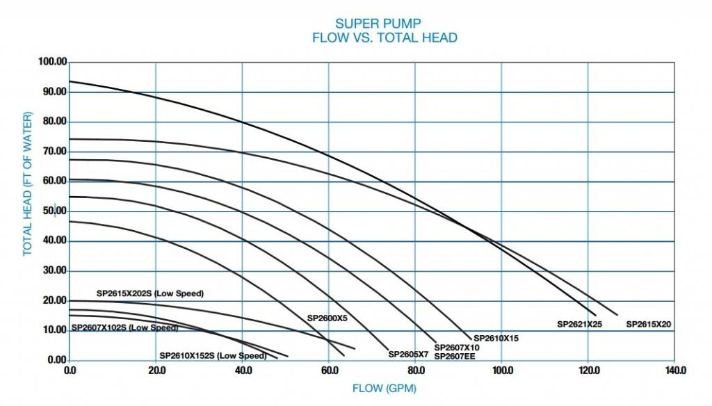 hayward super ii pump motor wiring diagram 1993 volvo 240 stereo and filter diagram, hayward, get free image about