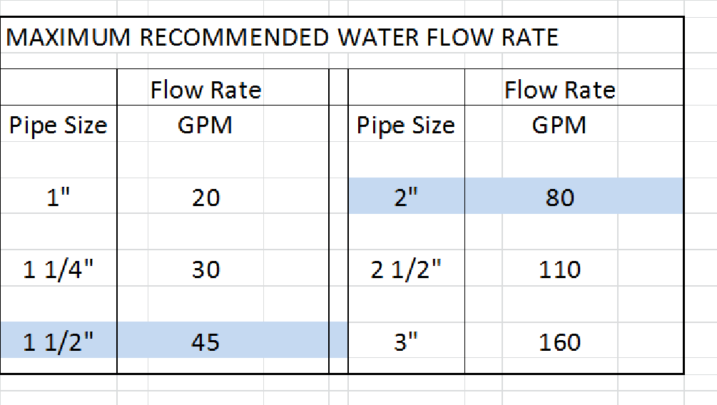 Step flow rate by pipe size also how to understand pool system water limitations inyopools rh