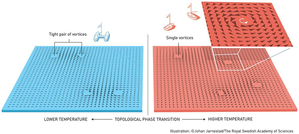 Một ví dụ về chuyển pha topo của các xoáy vortex trong lớp mỏng (hình từ Physicsworld) trong các nghiên cứu của Thouless và Kosterlitz