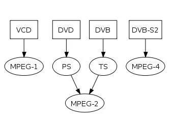 Download free software Convert Mpg Files Wmv Format