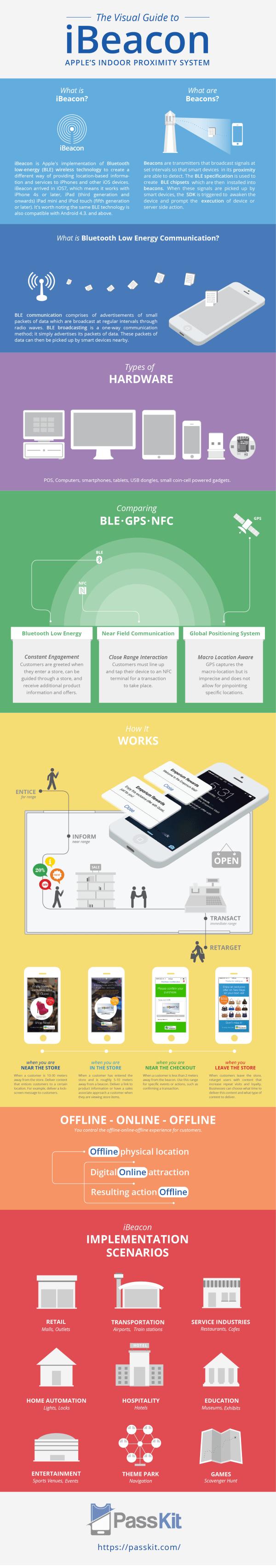 Infographie iBeacon