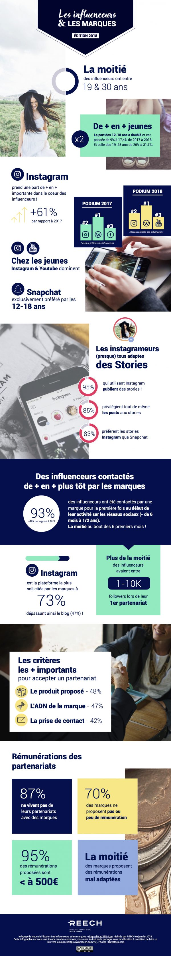 Infographie Marketing influence en 2018 : les influenceurs et les marques