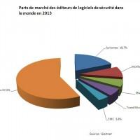 Les parts de marché des éditeur de logiciels de sécurité dans le monde en 2013. cliquez sur l'image pour  l'agrandir.