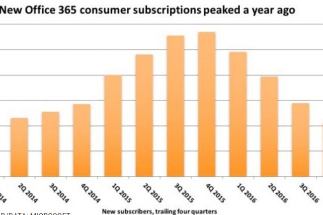 Evolution du nombre de nouveaux abonnés Office 365 du 1er trimestre 2014 au 4e trimestre 2016. (crédit : Computerworld / Microsoft)