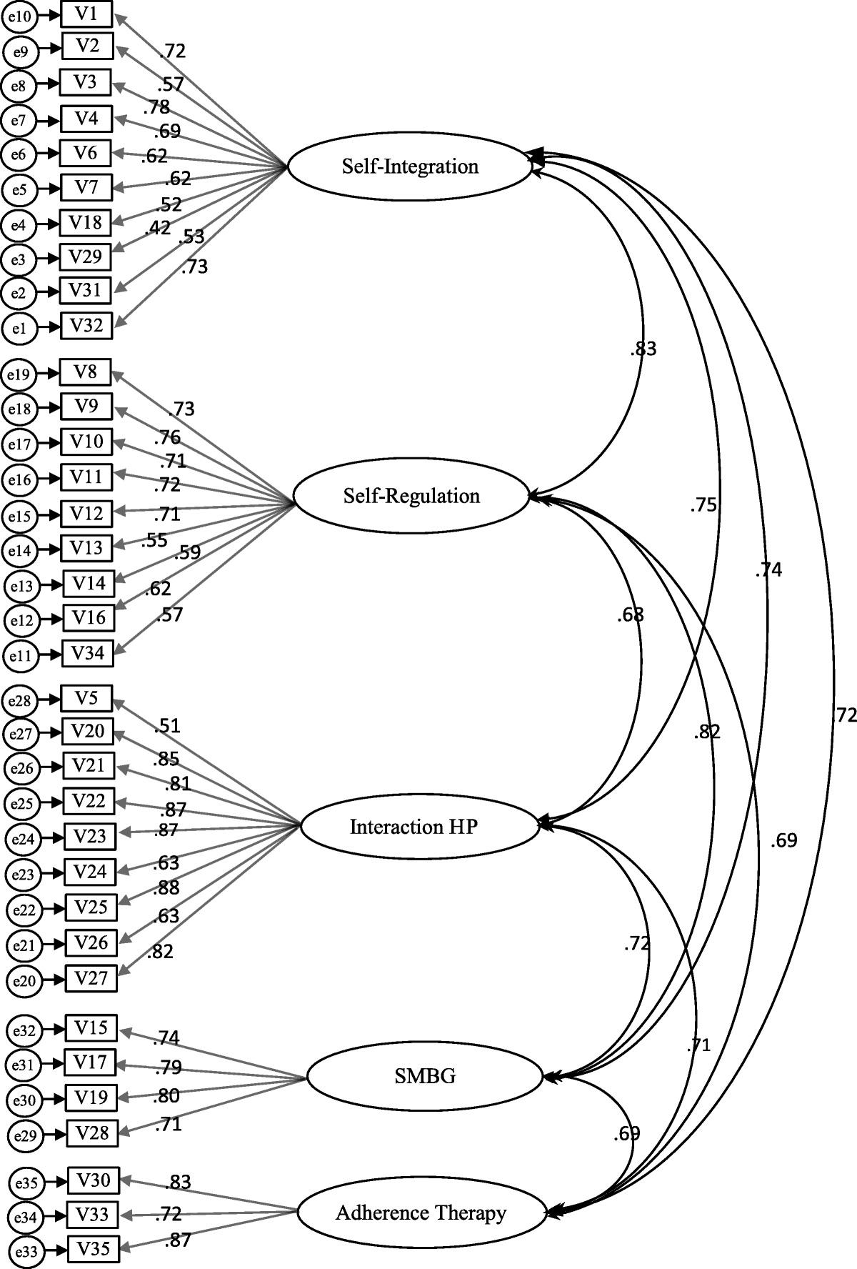 Psychometric Testing of an Indonesian-Version Diabetes