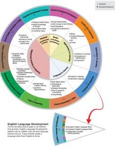 Head start framework also resources rh kaplanco