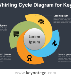 4 stage whirling cycle keynote template dark background [ 1280 x 720 Pixel ]