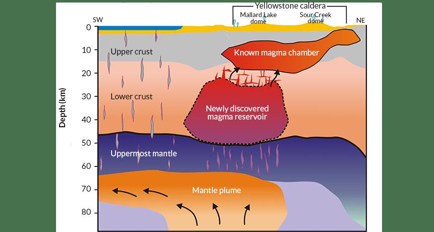 Massive Magma Pool Found Deep Beneath Yellowston