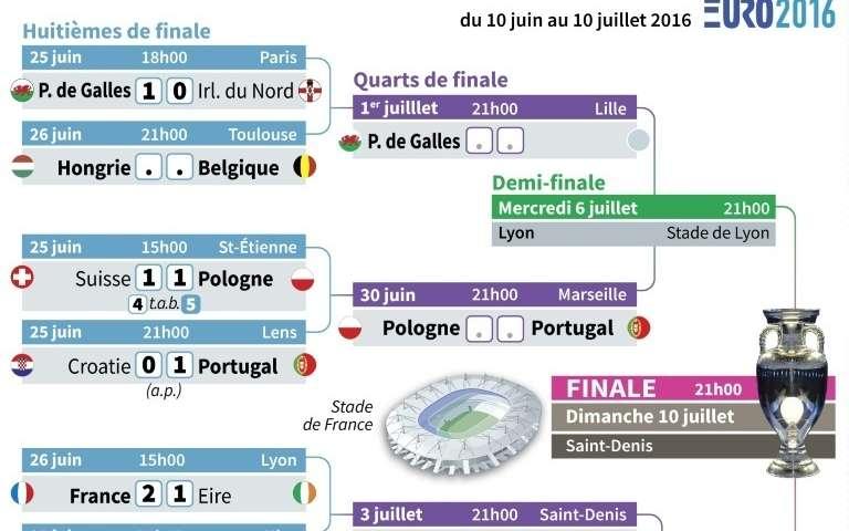 Euro-2016: Allemagne. Belgique et France qualifiées. les quarts se dessinent - La République des Pyrénées.fr