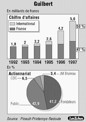 avec guilbert ppr se diversifie dans la distribution de fournitures de bureau