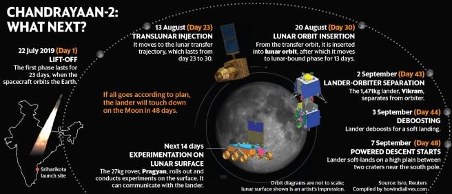Résultats de recherche d'images pour «Chandrayaan-2»