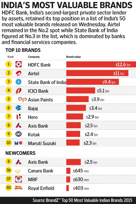 hdfc bank most valuable