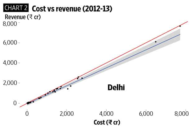 Why Delhi's bus service is more expensive than that of Chennai